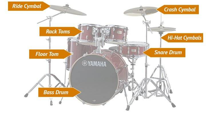 This is what your best electronic drum set should approximate in terms of setup