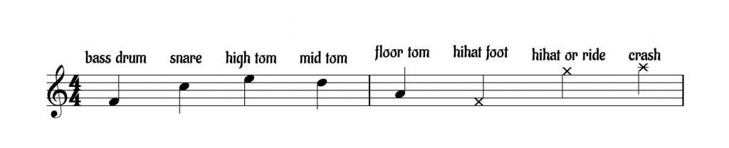 Drum Sheet Music How To Read Write It Including Drum Key